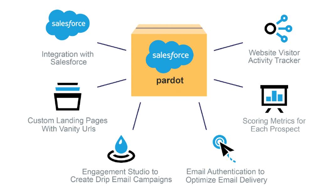 Pardot agency India